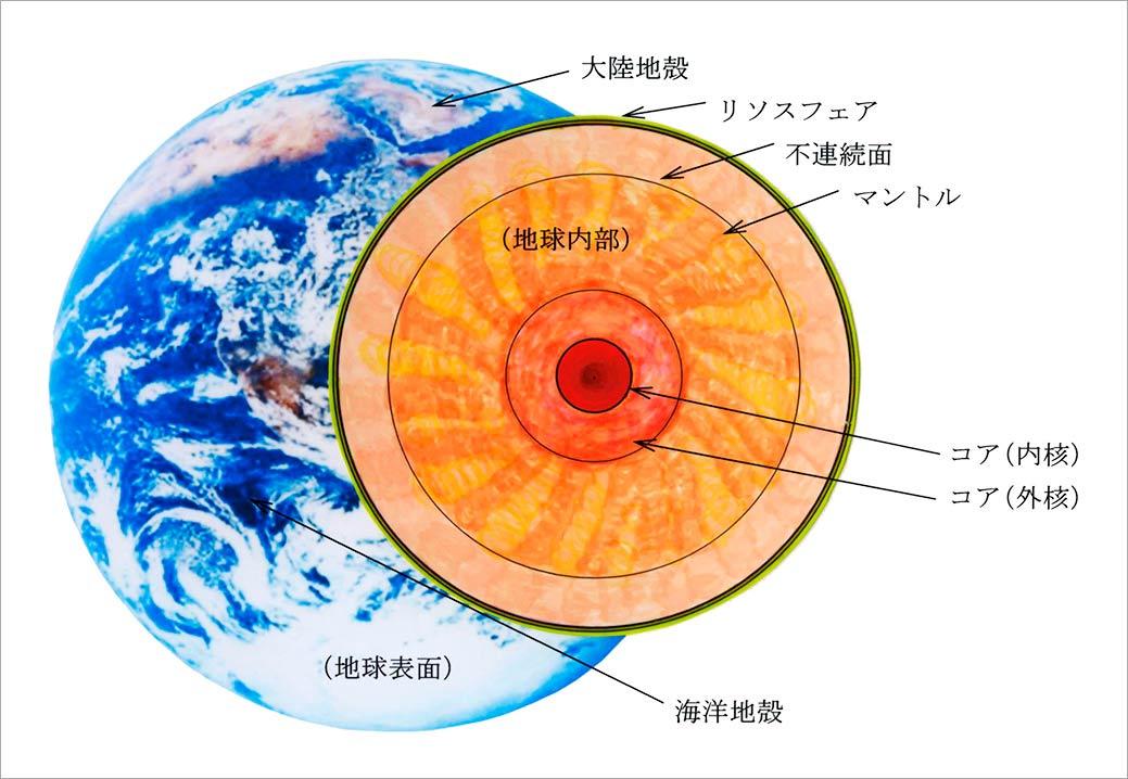 地球の内部構造図