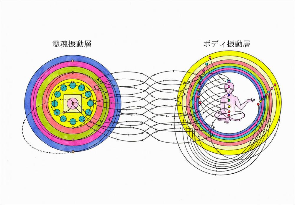 霊魂振動層とボディ振動層