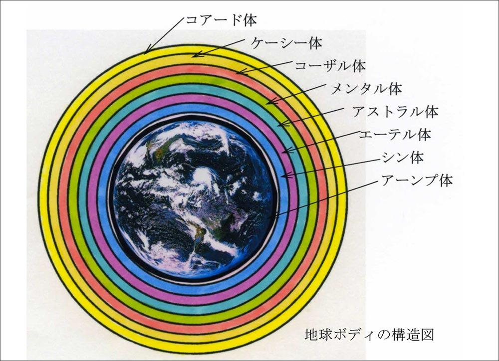 地球ボディの構造図