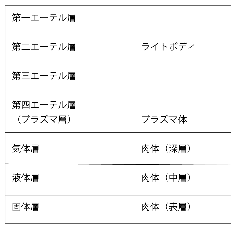 「太陽系の七界」の概要図